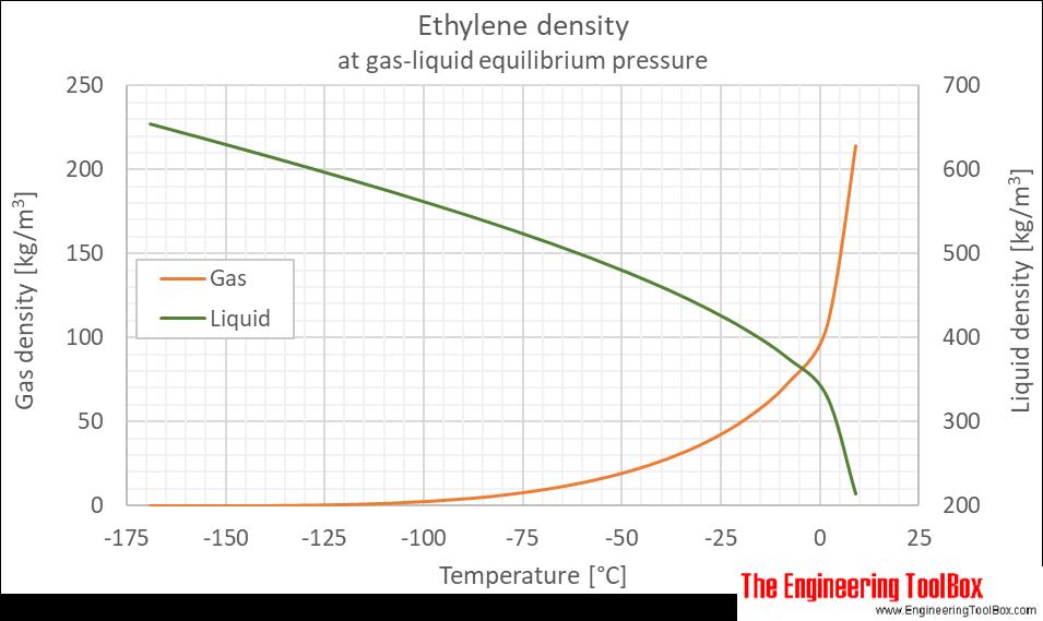 Ethylene density equilibrium C