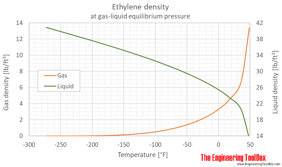Ethylene density equilibrium F