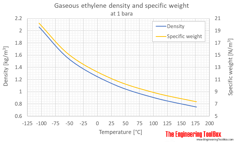 Ethylene - Density and Specific Weight