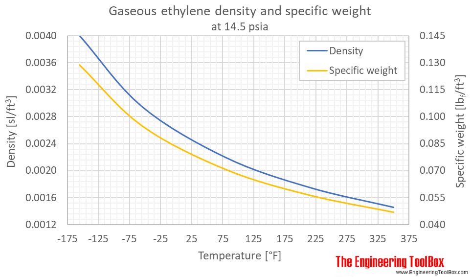 Ethylene density gas 1 bara F