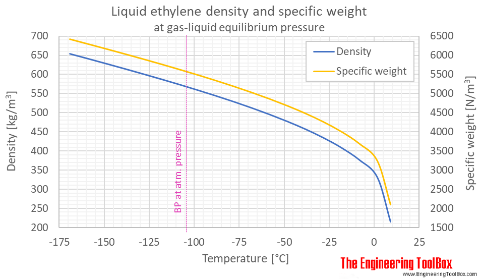 Ethylene density liquid equilibrium C