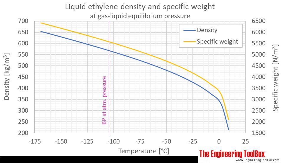 Ethylene density liquid equilibrium C