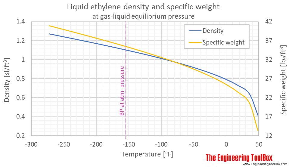Ethylene density liquid equilibrium F