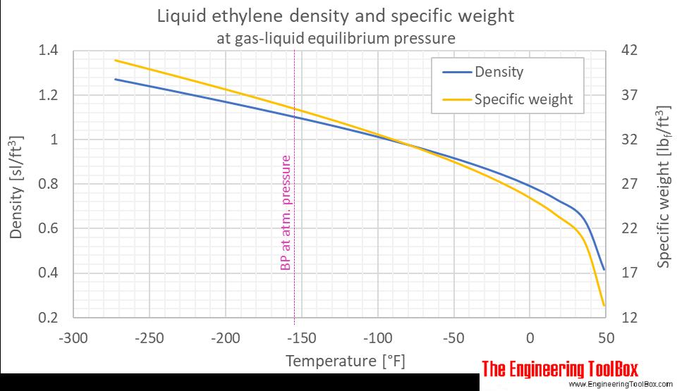 Ethylene density liquid equilibrium F