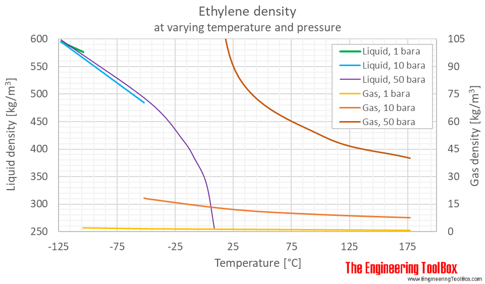 Ethylene density pressure C