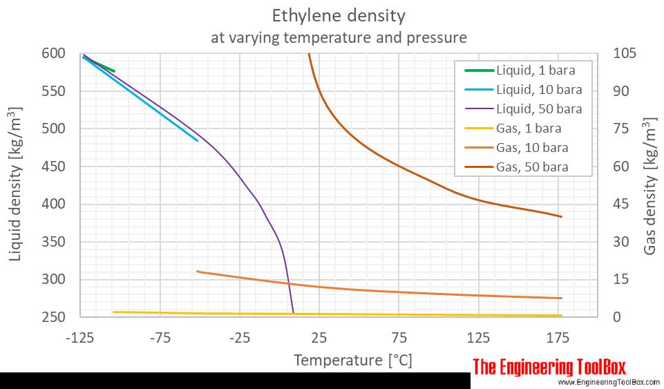 Ethylene density pressure C