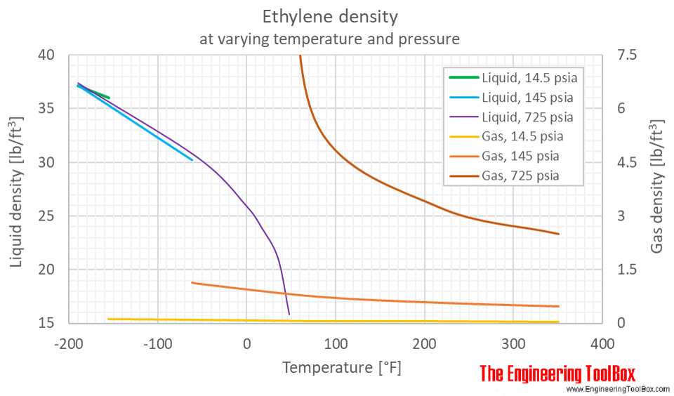 Ethylene density pressure F