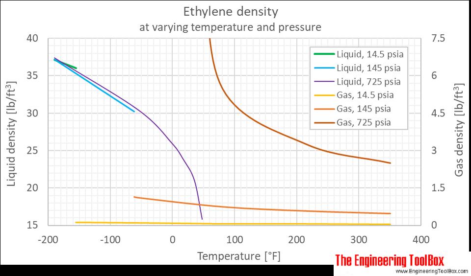 Ethylene density pressure F