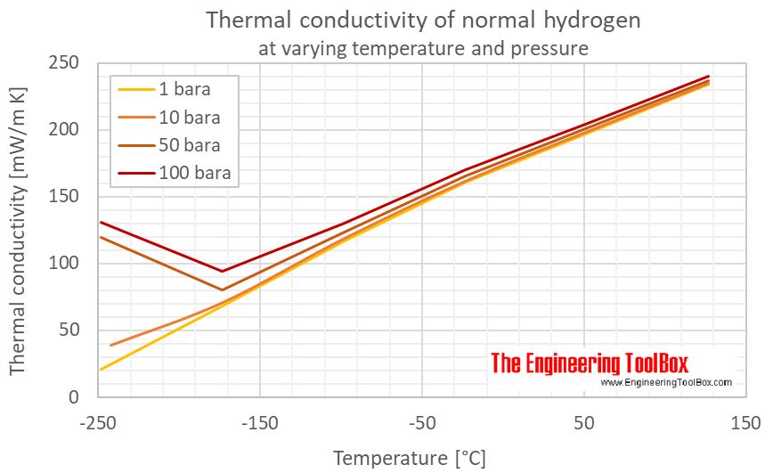 Hydrogen normal thermal conductivity pressure C