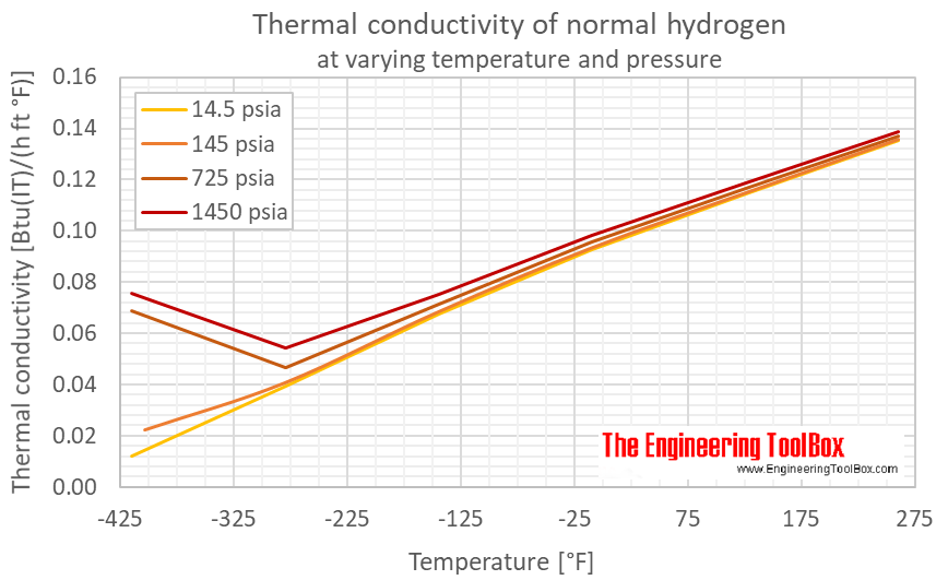 Hydrogen normal thermal conductivity pressure F