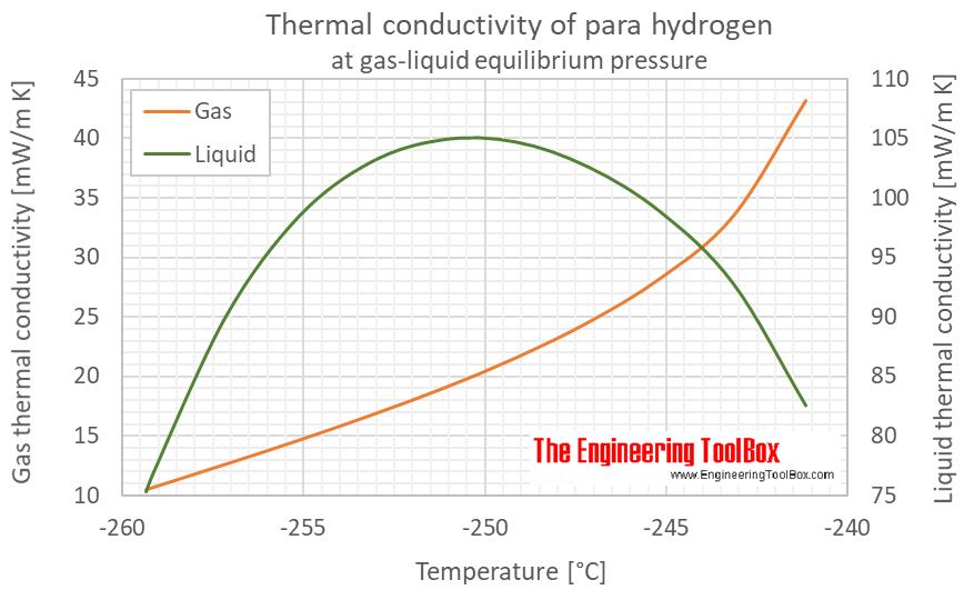 Hydrogen para thermal conductivity equlibrium C
