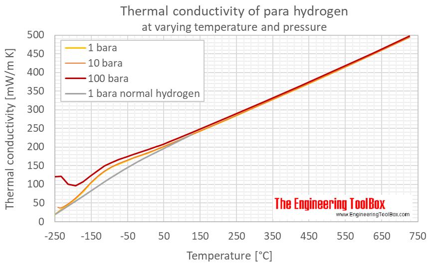 Hydrogen para thermal conductivity pressure C