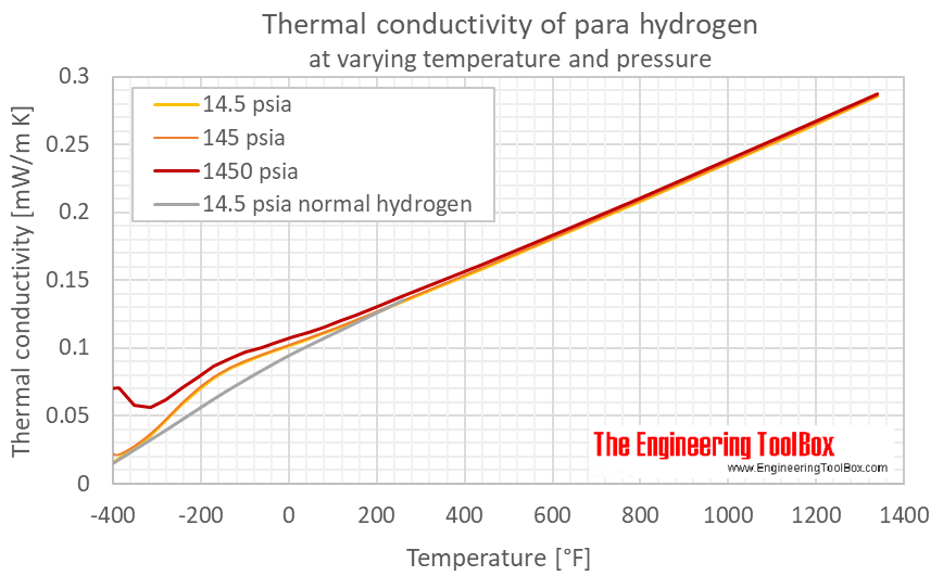 Hydrogen para thermal conductivity pressure F