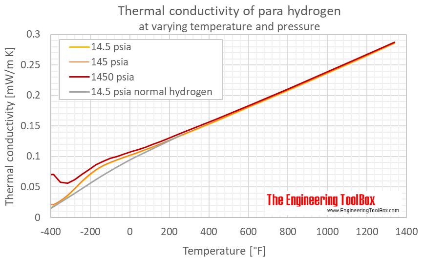 Hydrogen para thermal conductivity pressure F
