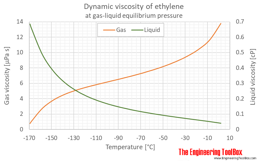 Ethylene dynamic viscosity equilibrium C