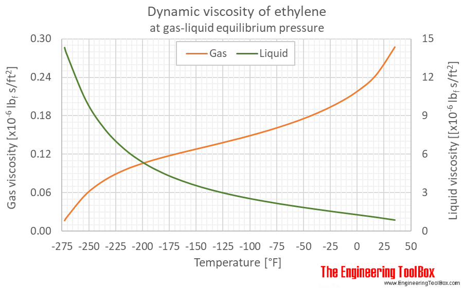 Ethylene dynamic viscosity equilibrium F