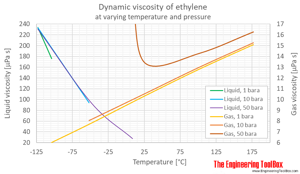 Ethylene dynamic viscosity pressure C