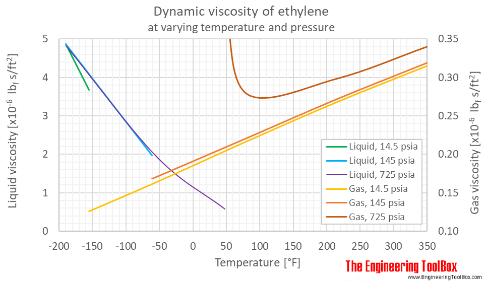 Ethylene dynamic viscosity pressure F