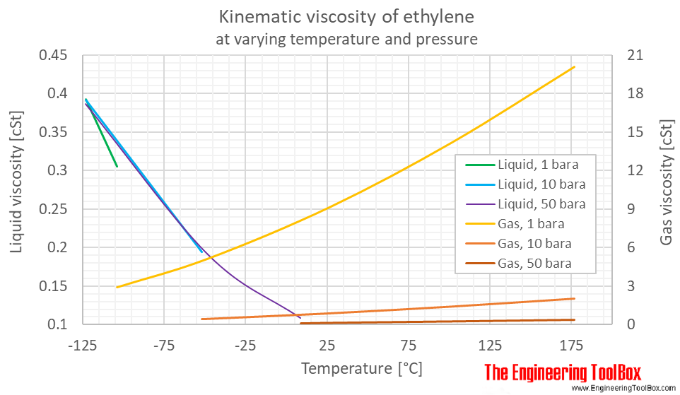 Ethylene kinematic viscosity pressure C