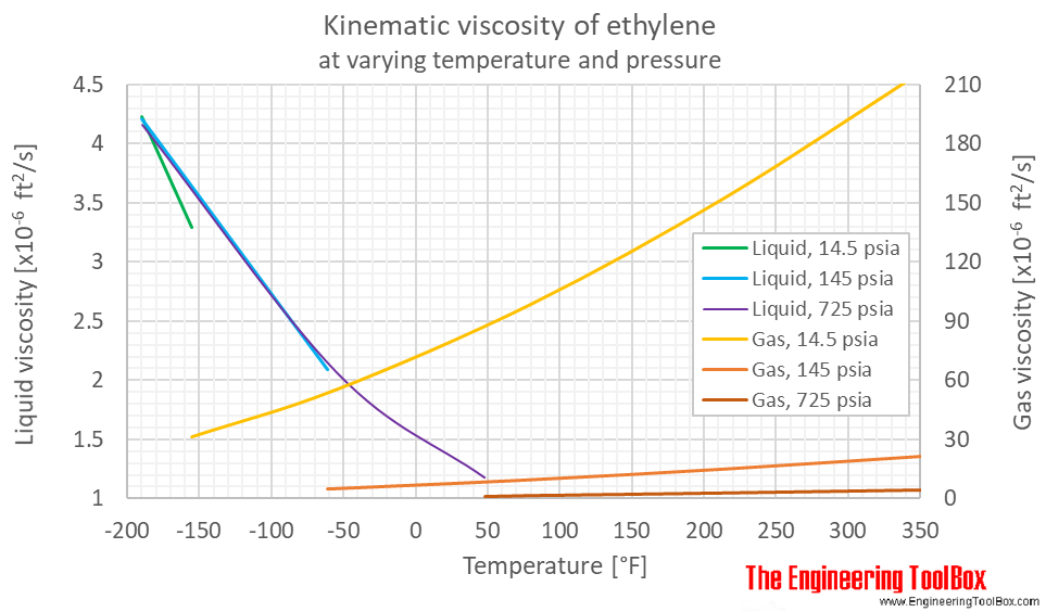 Ethylene kinematic viscosity pressure F