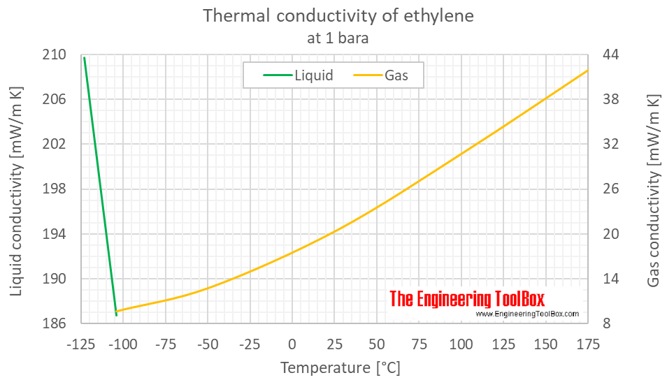 Ethylene thermal conductivity 1 bara C
