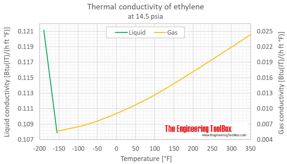 Ethylene thermal conductivity 1 bara F