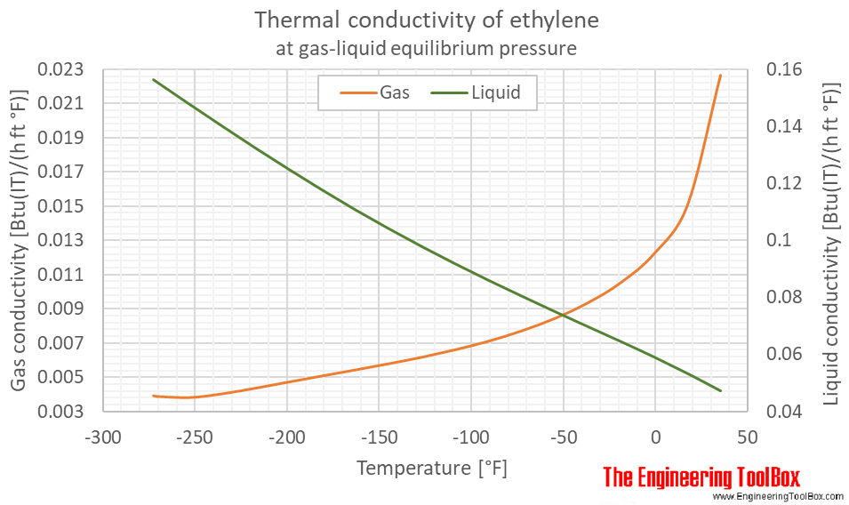 Ethylene thermal conductivity equilibrium F