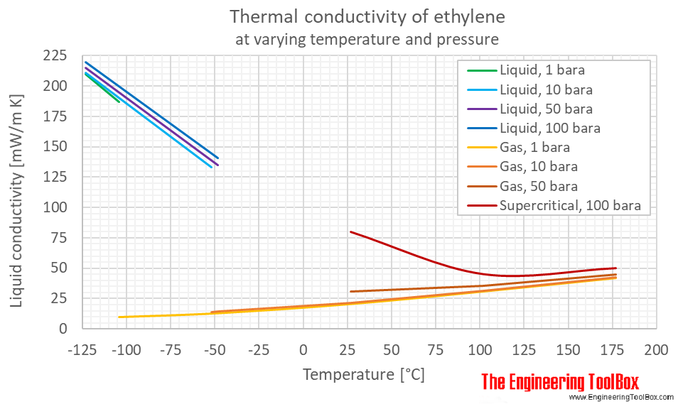 Ethylene thermal conductivity pressure C
