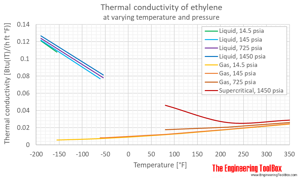 Ethylene thermal conductivity pressure F