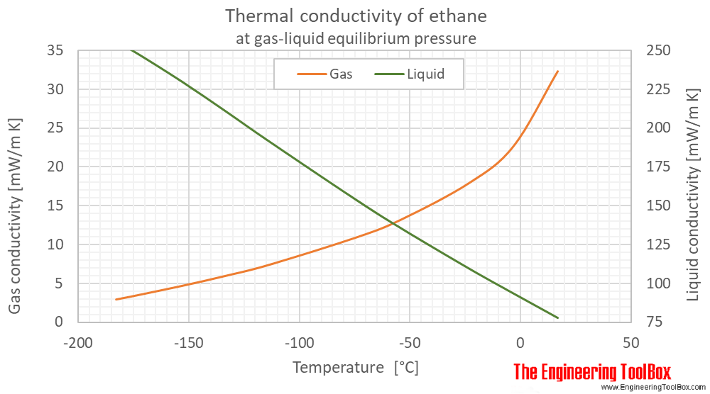 Ethane thermal conductivity equilibrium C