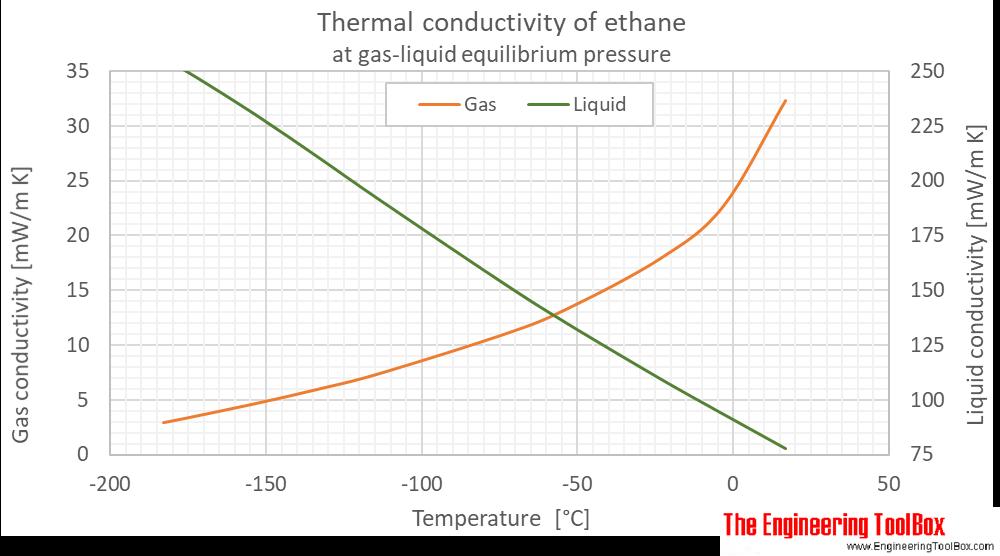 Ethane thermal conductivity equilibrium C