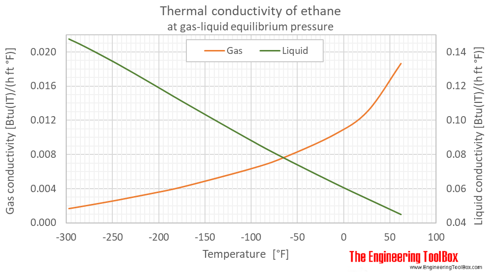 Ethane thermal conductivity equilibrium F