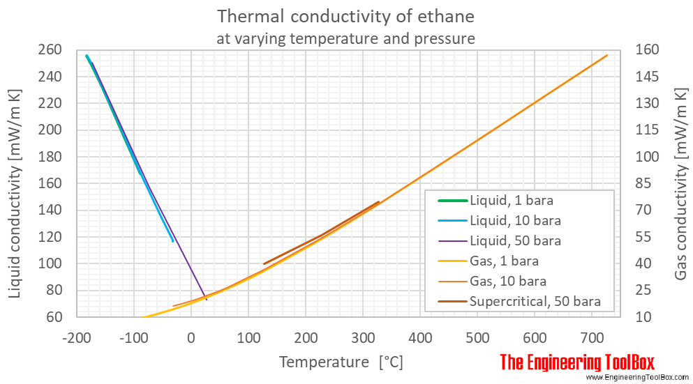 Ethane thermal conductivity pressure C