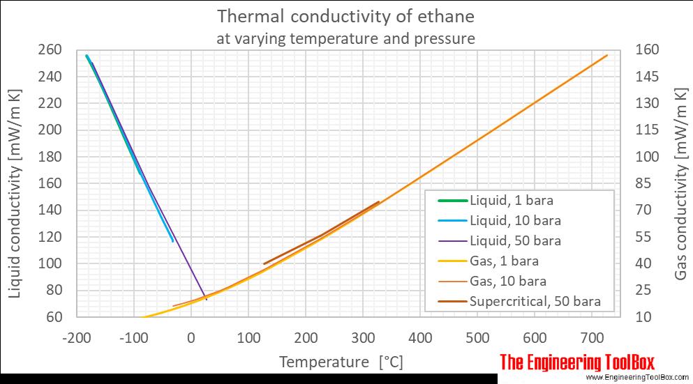 Ethane thermal conductivity pressure C