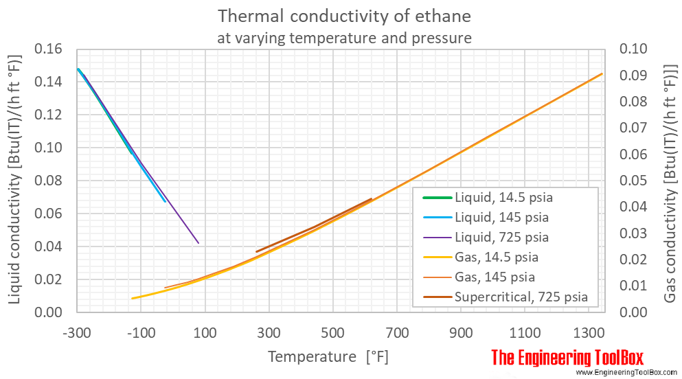 Ethane thermal conductivity pressure F