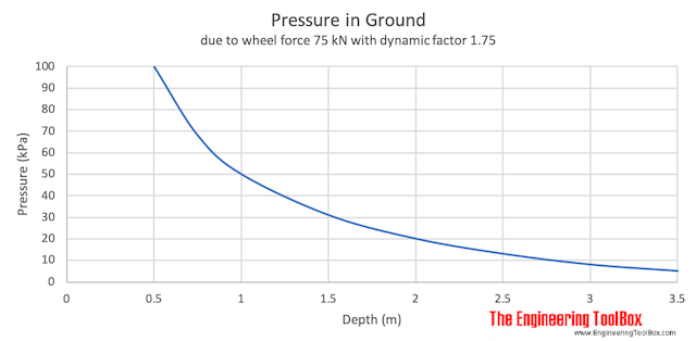 Pressure in ground due to transport load