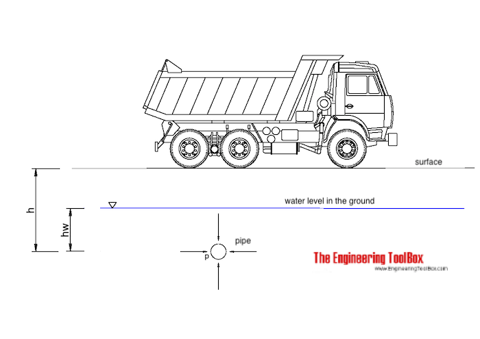 Pressure in ground due to soil, water and transport