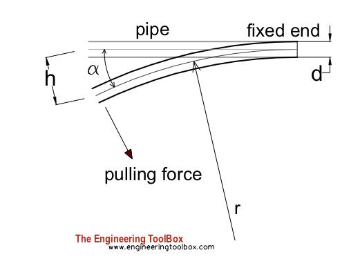bending pe pipe