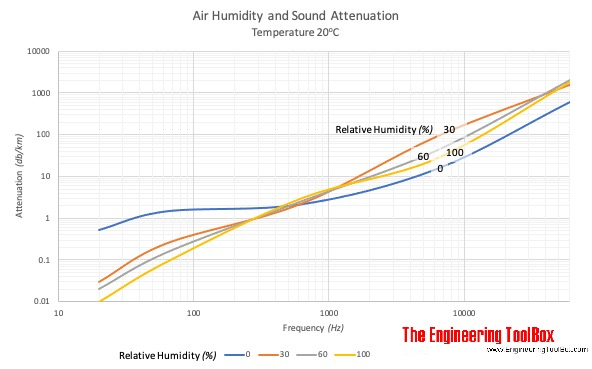 Sound attenuation in humid air