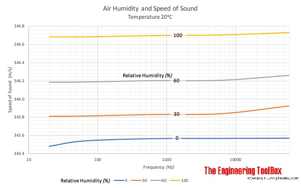 Speed of Sound in humid air