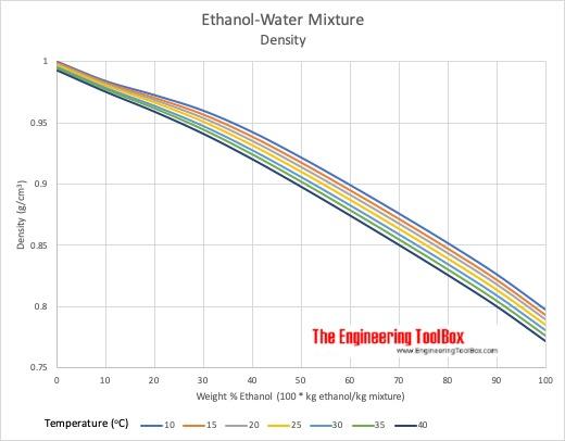 Density Ethanol-Water Mixture
