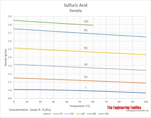 Sulfuric Acid Density - Concentration and Temperature