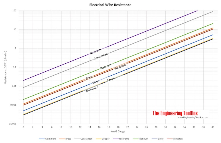 Resistance in electric wire - Copper, Aluminum, Brass, Constantan, Nichrome, Platinum, Silver and Tungsten - AWG Gauge