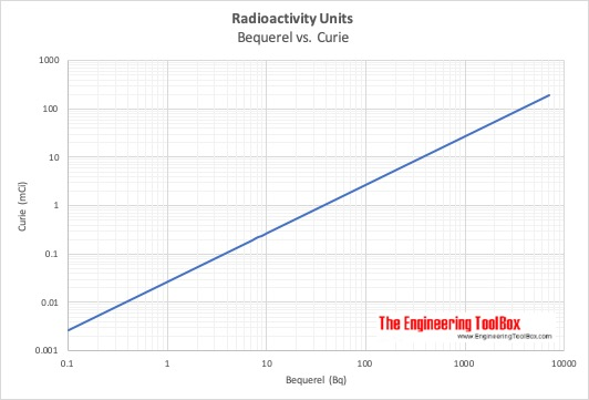 Radioactivity - convert from Bequerel to Curie Units