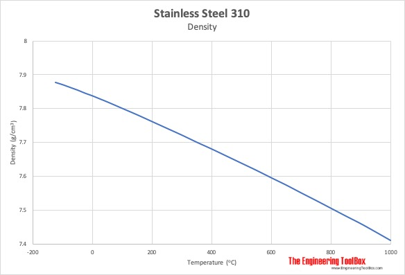 Stainless steel 310 density vs temperature