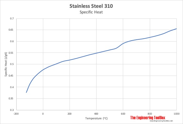 Stainless steel 310 specific heat vs temperature