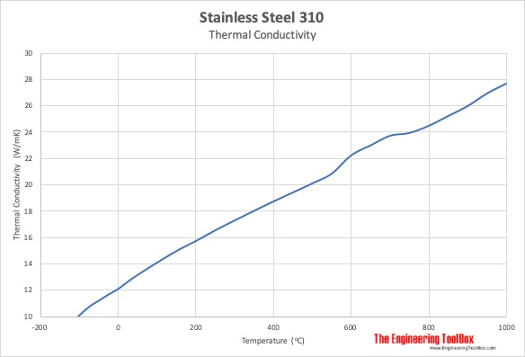 Stainless steel 310 thermal conductivity vs temperature