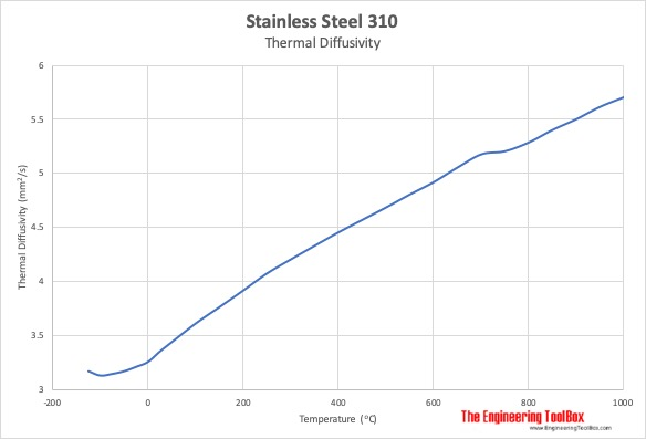 Stainless steel 310 thermal diffusivity vs temperature