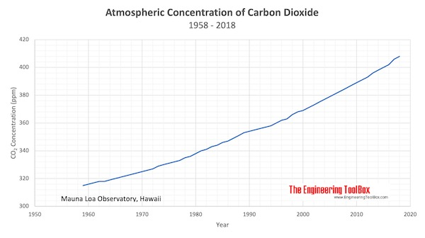 Atmospheric Carbon Dioxide Concentration 1958 to 2015