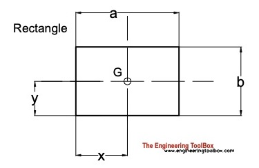 centroid rectangle